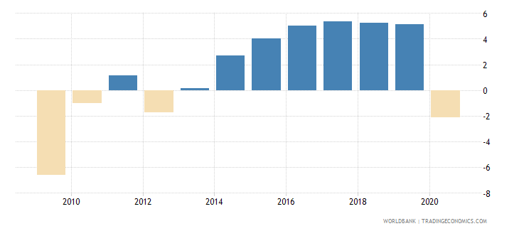 hungary household final consumption expenditure per capita growth annual percent wb data