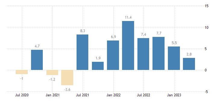 hungary household final consumption expenditures final consumption expenditure of households durable goods eurostat data