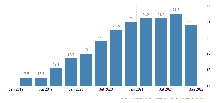 Hungary Households Debt To GDP