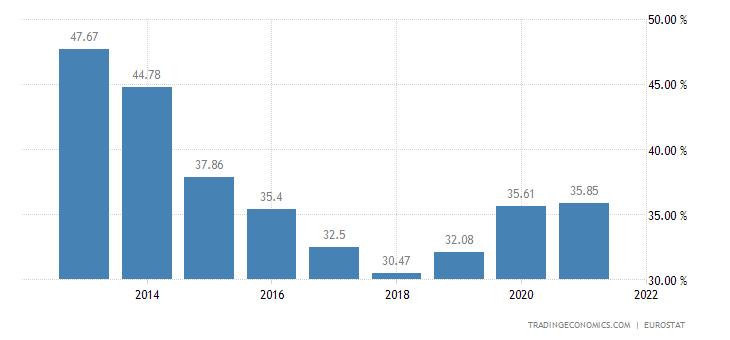 Hungary Households Debt To Income