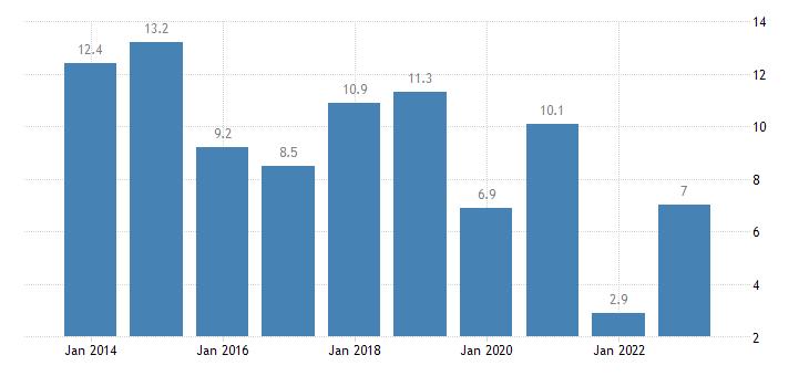 hungary housing cost overburden rate cities eurostat data