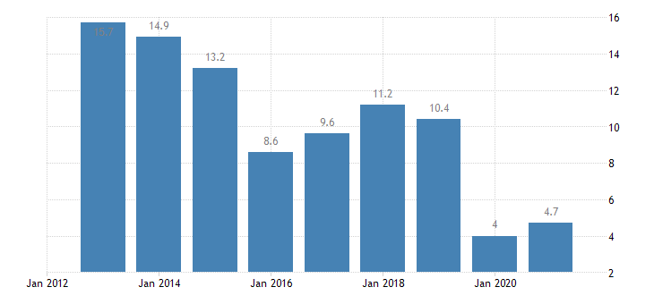 hungary housing cost overburden rate females eurostat data
