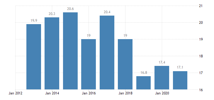 hungary housing deprivation rate 1 item eurostat data