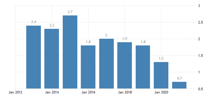 hungary housing deprivation rate 3 items eurostat data
