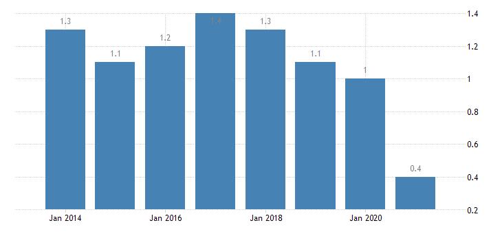 hungary housing deprivation rate 4 items eurostat data