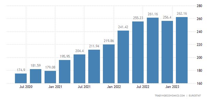 Hungary House Price Index