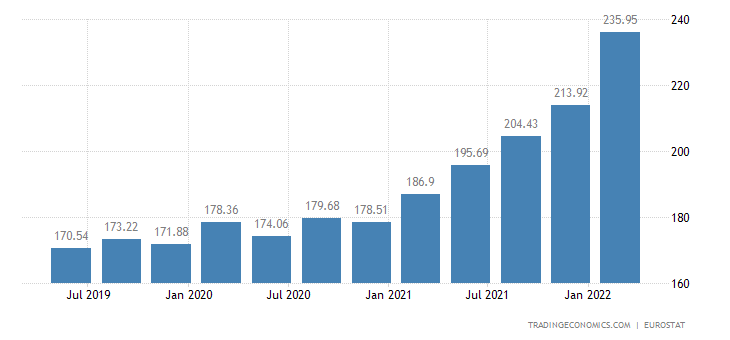 Hungary House Price Index