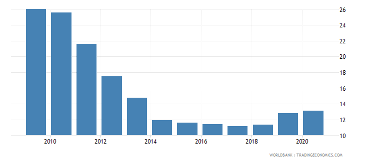 hungary ict goods exports percent of total goods exports wb data