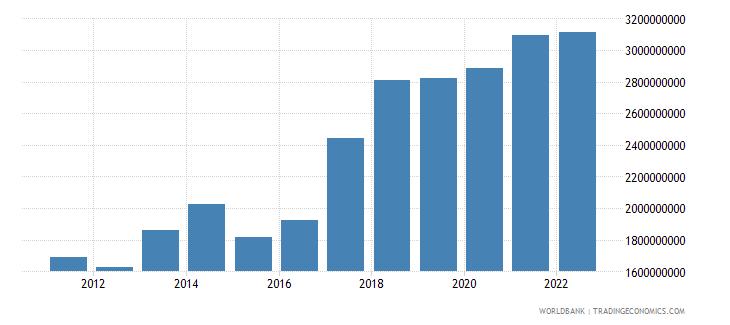 hungary ict service exports bop us dollar wb data