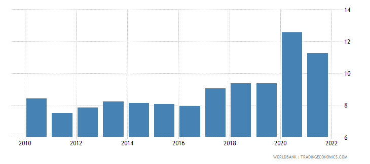 hungary ict service exports percent of service exports bop wb data