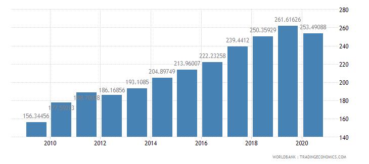 hungary import volume index 2000  100 wb data