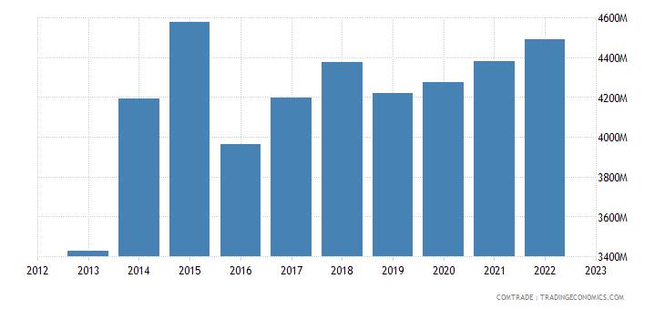hungary imports france