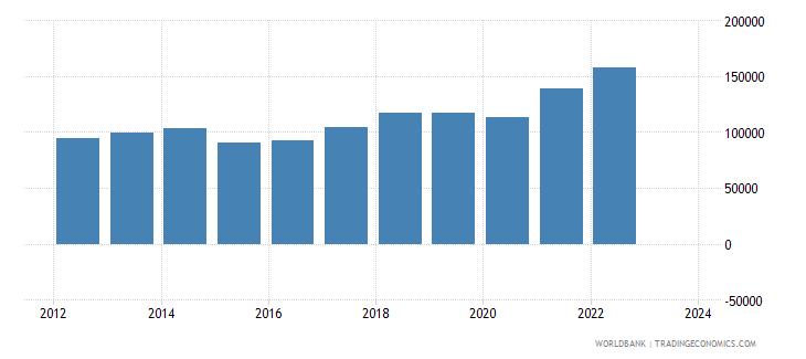 hungary imports merchandise customs current us$ millions seas adj  wb data