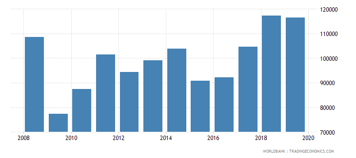 hungary imports merchandise customs current us$ millions wb data