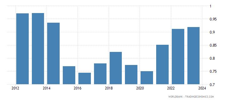 hungary imports merchandise customs price us$ wb data