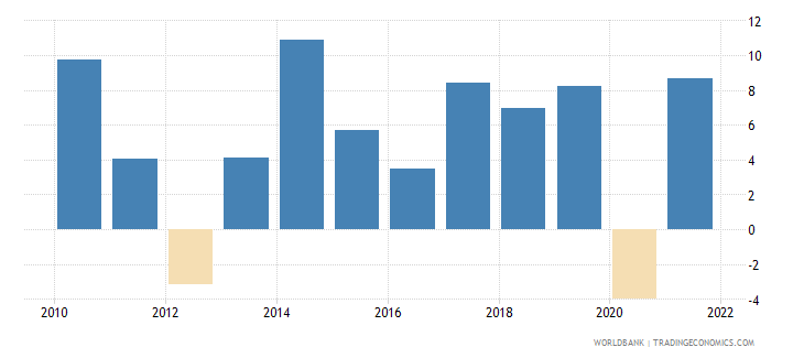 hungary imports of goods and services annual percent growth wb data