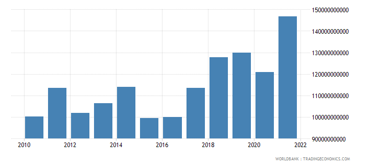 hungary imports of goods and services bop us dollar wb data