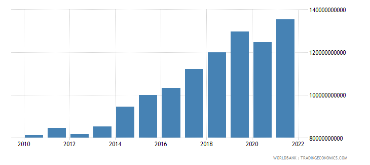 hungary imports of goods and services constant 2000 us dollar wb data