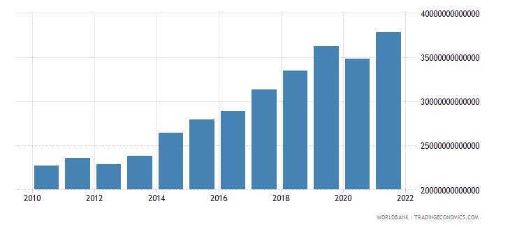 hungary imports of goods and services constant lcu wb data