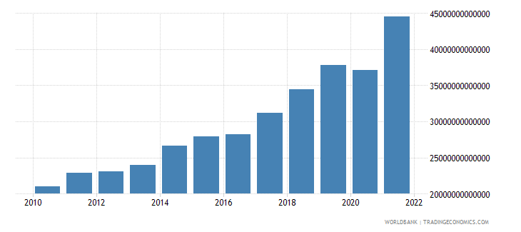 hungary imports of goods and services current lcu wb data