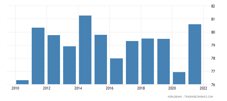 hungary imports of goods and services percent of gdp wb data