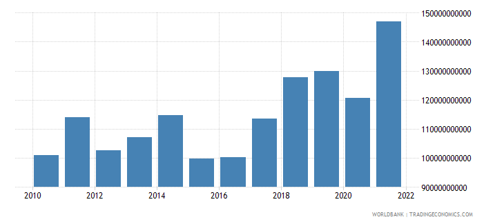 hungary imports of goods and services us dollar wb data
