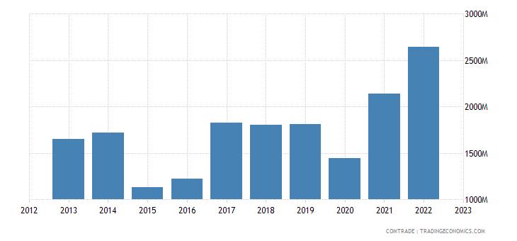 hungary imports ukraine