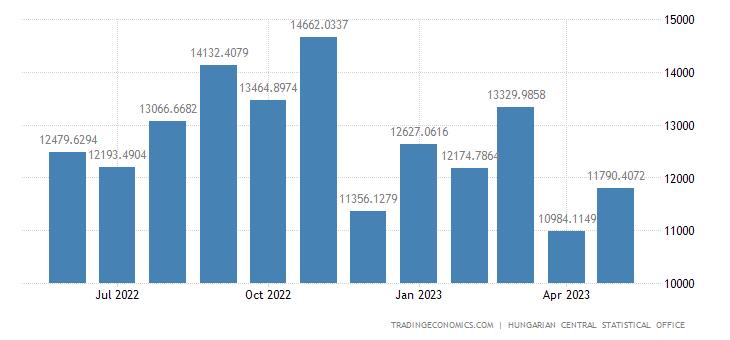 Hungary Imports