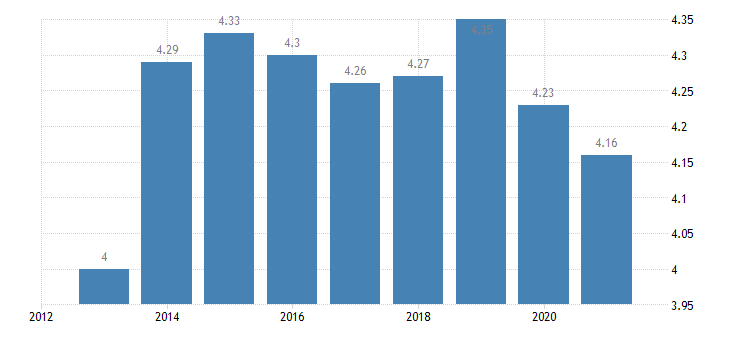 hungary income quintile share ratio s80 s20 eurostat data