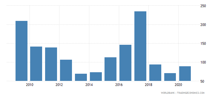 hungary industrial design applications nonresident by count wb data