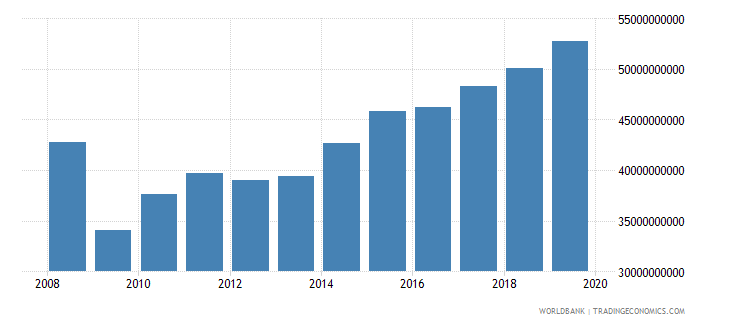 hungary industrial production constant us$ wb data