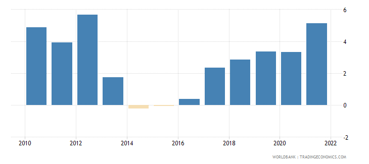 hungary inflation consumer prices annual percent wb data