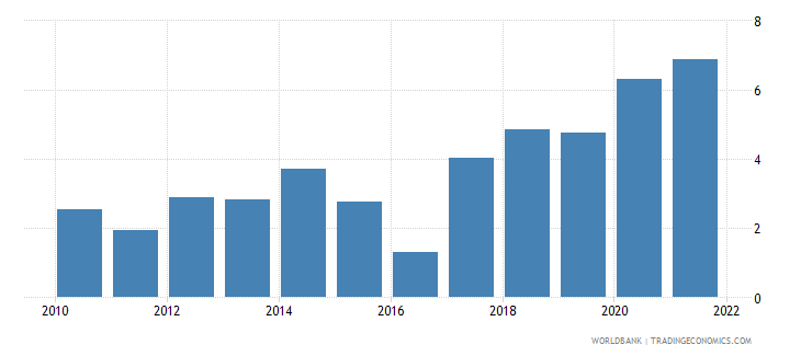 hungary inflation gdp deflator annual percent wb data