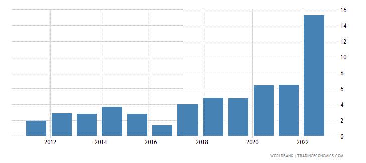 hungary inflation gdp deflator linked series annual percent wb data