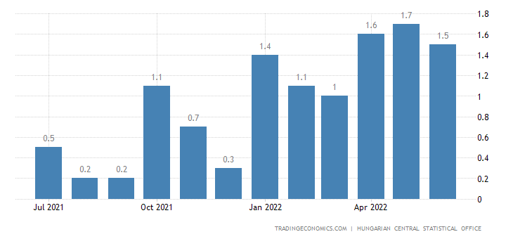 Hungary Inflation Rate MoM