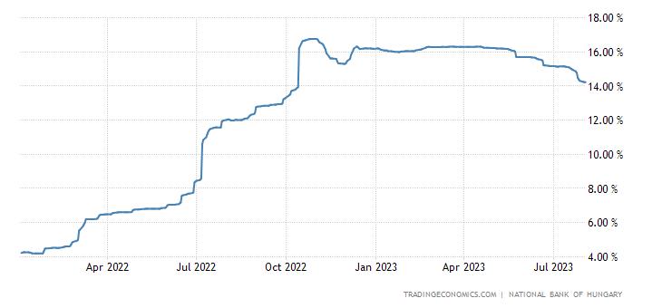 Hungary Three Month Interbank Rate