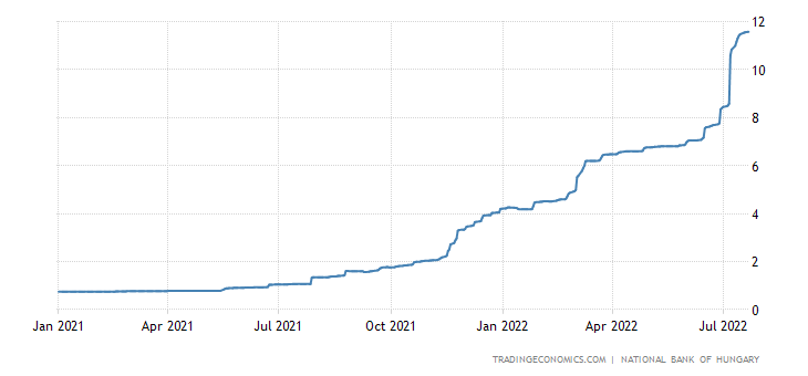 Hungary Three Month Interbank Rate