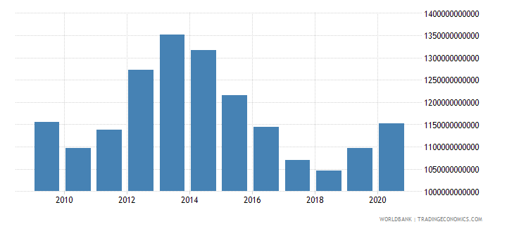 hungary interest payments current lcu wb data