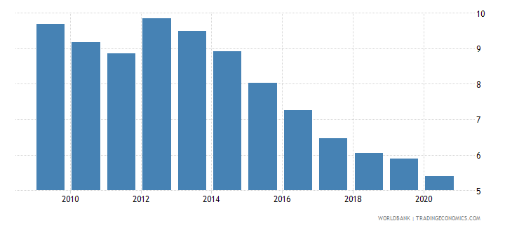 hungary interest payments percent of expense wb data