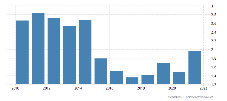hungary interest rate spread lending rate minus deposit rate percent wb data