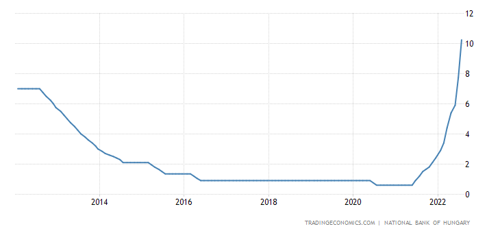 Hungary Interest Rate