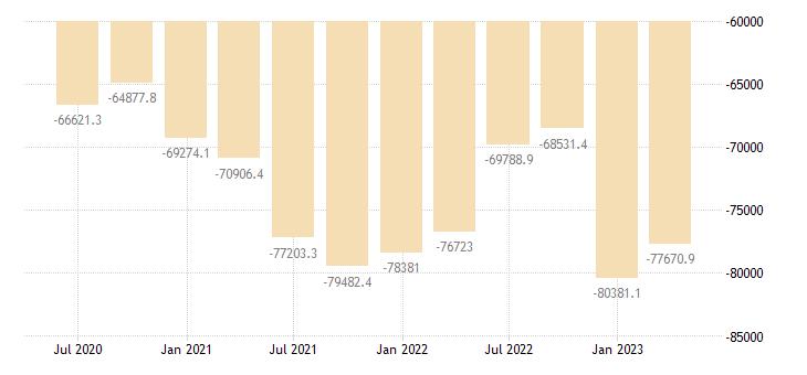 hungary international investment position financial account eurostat data
