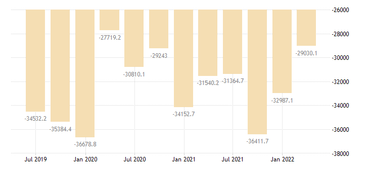 hungary international investment position financial account portfolio investment eurostat data