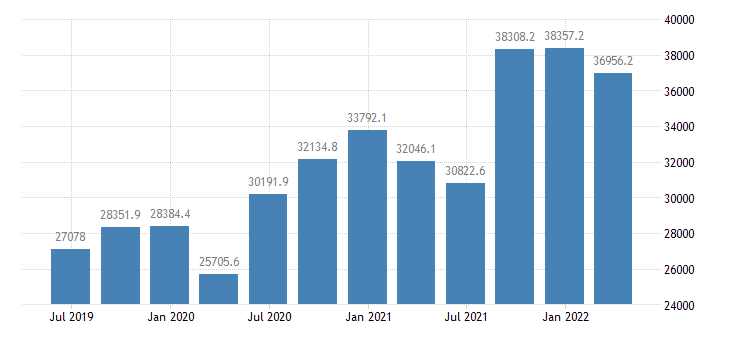 hungary international investment position financial account reserve assets eurostat data