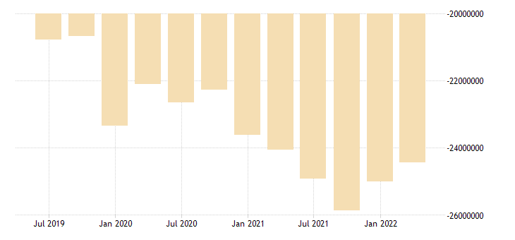 hungary international investment position net positions at the end of period eurostat data