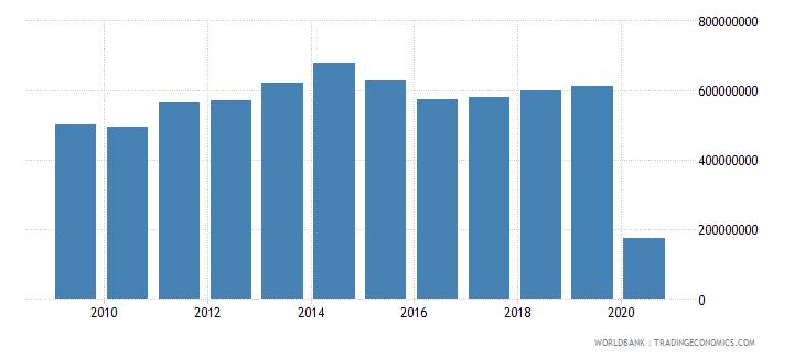 hungary international tourism expenditures for passenger transport items us dollar wb data