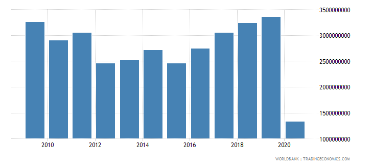 hungary international tourism expenditures us dollar wb data