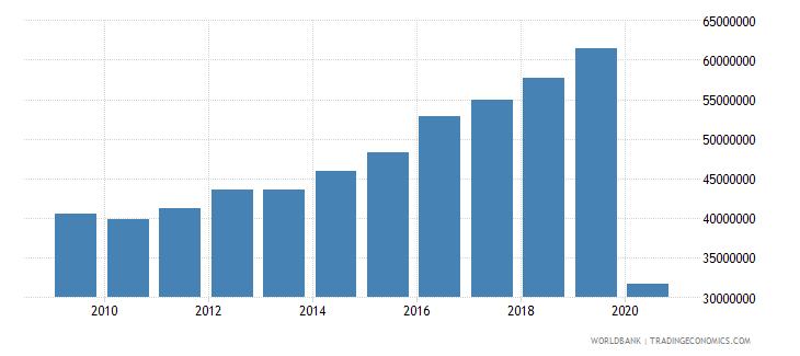 hungary international tourism number of arrivals wb data