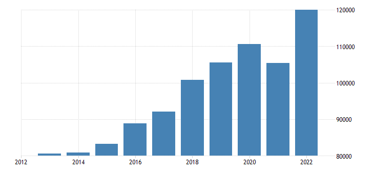 hungary international trade exports eurostat data