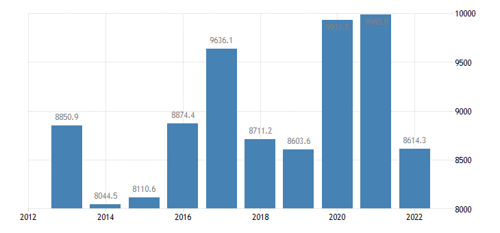 hungary international trade of machinery transport equipment sitc 7 trade balance eurostat data